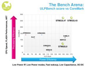 STM32L4xx – ultra-low-power EnergyLite™ MCU – Cortex M4 | EMCU