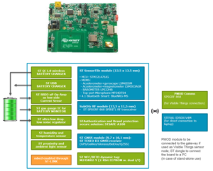 STM32 – Evaluation Boards | EMCU