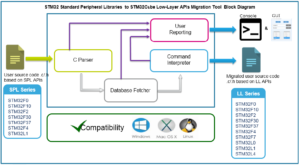 STM32 Standard Peripheral Libraries (SPL) to STM32Cube Low