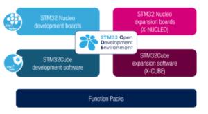 STM32 Open Development Environment (ODE) | EMCU