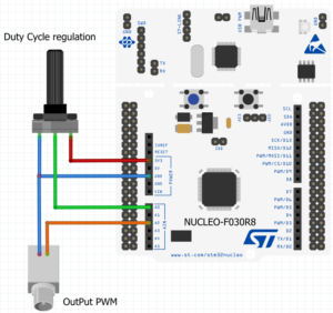 TIM14 PWM output, duty cycle regulated using a potentiometer