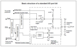 GPIOs interrupt & Atollic | EMCU
