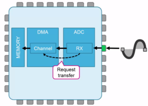 How to use 3 channels of the ADC in DMA mode using CUBE-MX and
