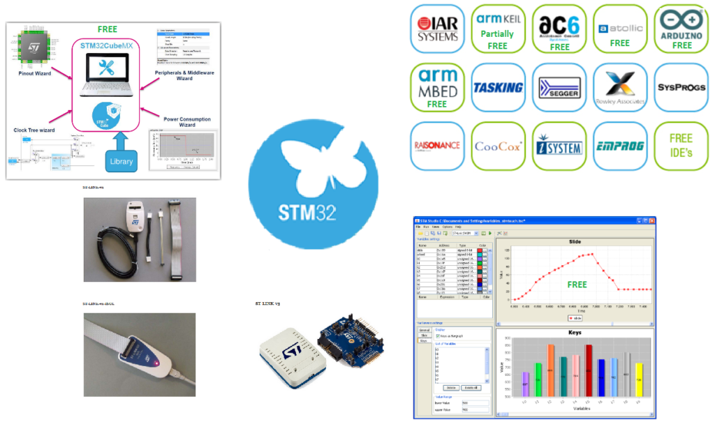Suggested KIT for developing on STM32 | EMCU