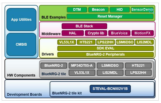 STEVAL-BCN002V1 – Bluetooth LE sensor node development kit, based on
